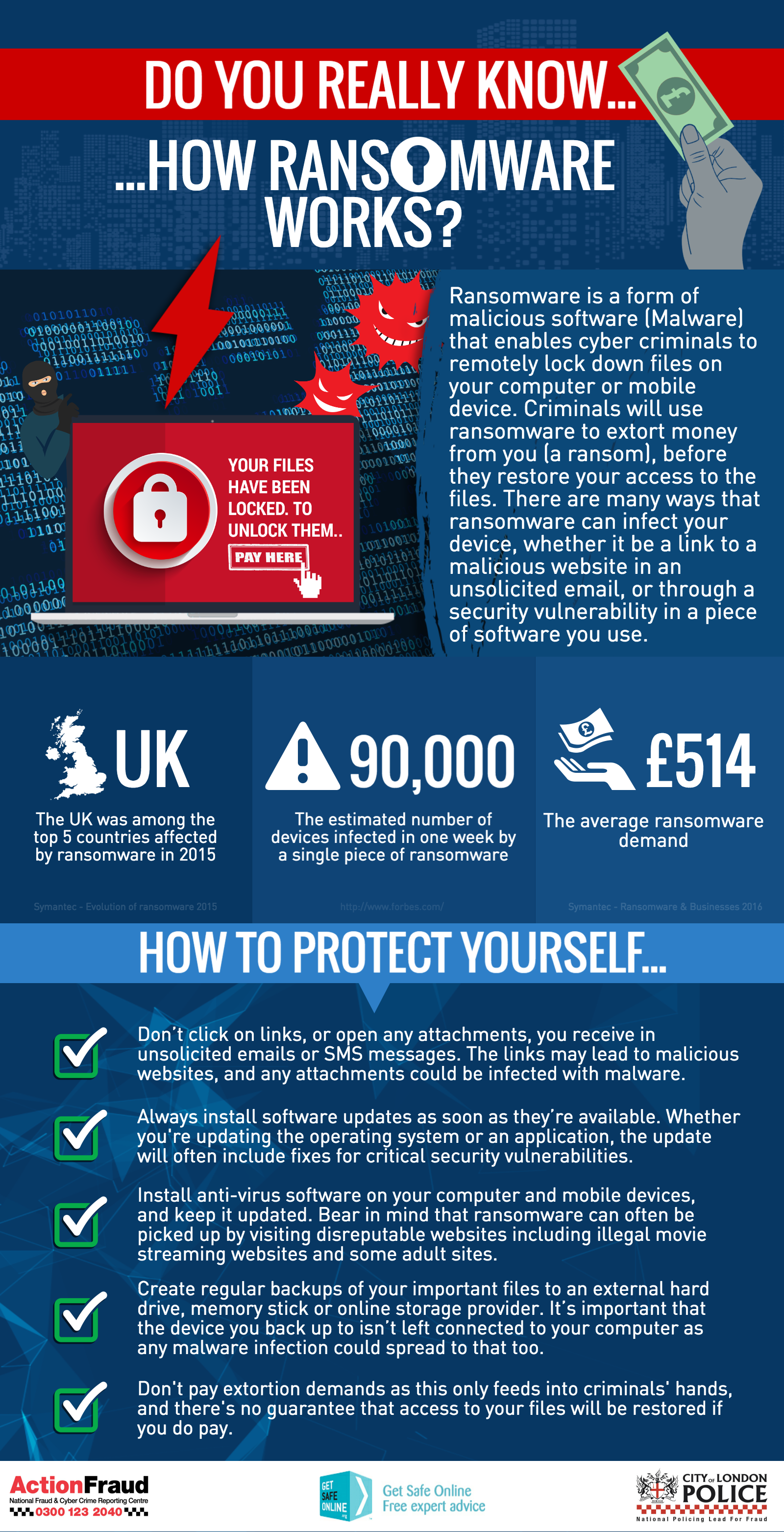 Do you really know how Ransomware works?